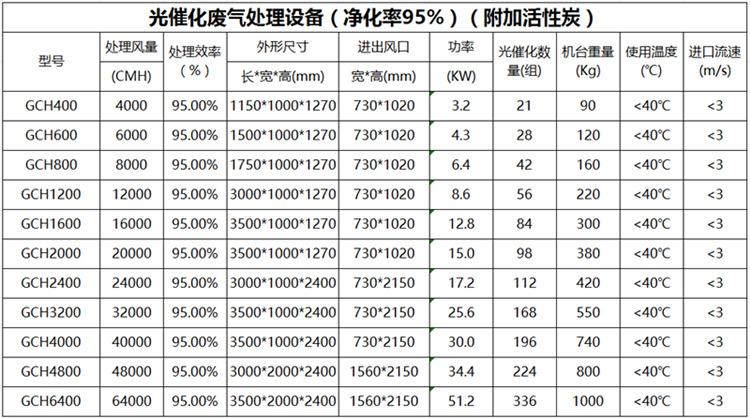 杭州uv光解设备处理图纸_迅收网中心传动刮泥机废气图片