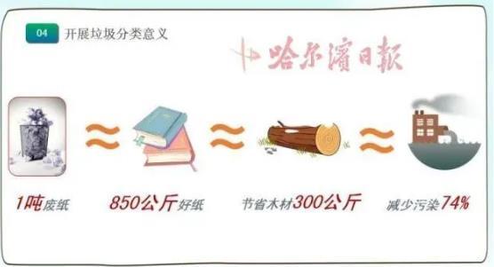 垃圾分类重要性 回收1吨废纸可省300公斤木材