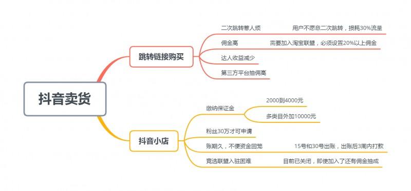 头条xunshou宝小程序开发多少