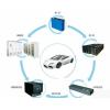 电动汽车回收中心  新能源汽车回收公司  新能源电池回收